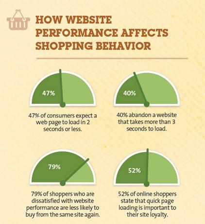 Viteza de incarcare a site-urilor si comportamentul de cumparare